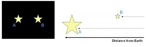 Ilustrasi untuk magnitudo semu (Sumber: astronomy.swin.edu.au)