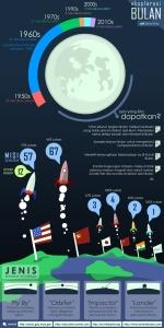 Infografis tentang Bulan