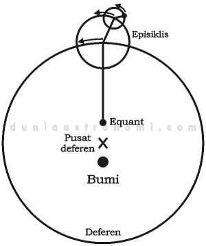 Model Alam Semesta (Tata Surya) Ptolemy