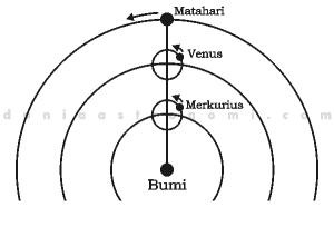 Model Geosentris Ptolemy