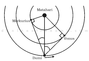 Mengukur jarak Venus dan Merkurius