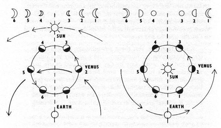 Fase Venus hanya bisa diamati dalam heliosentrisme (Sumber: telescope1609.com)
