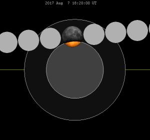 Diagram kenampakan Gerhana Bulan Sebagian GBS 7 8 Agustus 2017
